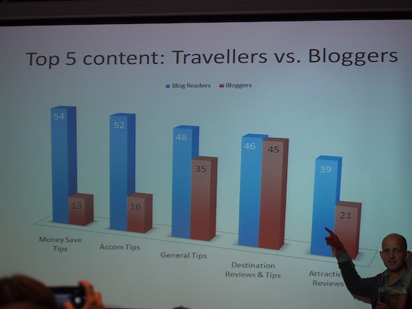 "Gary Bembridge and his survey results: ""Travellers versus Bloggers"" needs in creating content on their websites."
